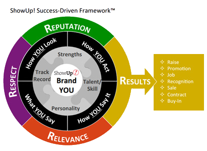 Success Driven Framework Diagram